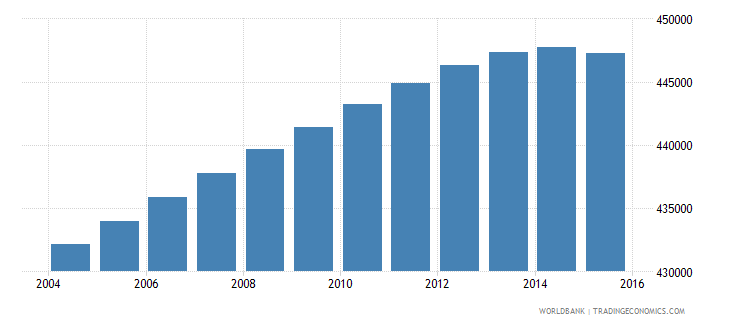 portugal population ages 7 10 total wb data