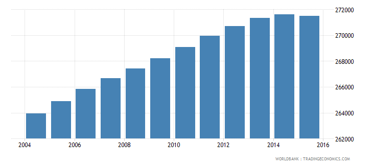 portugal population ages 7 11 female wb data