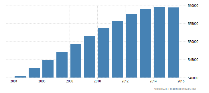 portugal population ages 7 11 total wb data