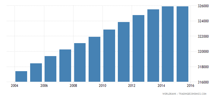portugal population ages 7 12 female wb data