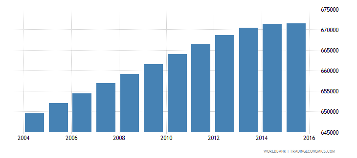 portugal population ages 7 12 total wb data