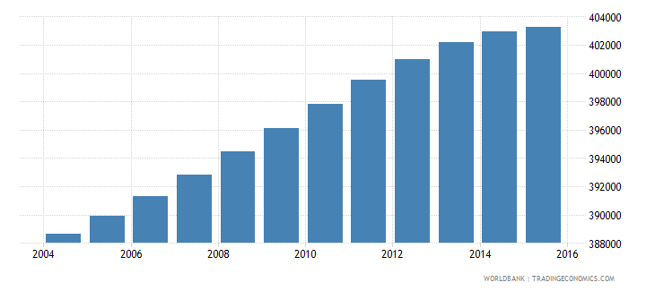 portugal population ages 7 13 male wb data