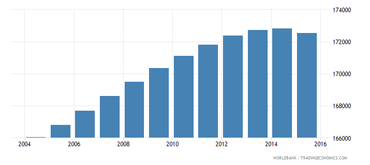 portugal population ages 7 9 male wb data