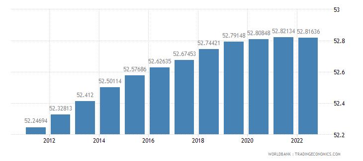 portugal population female percent of total wb data
