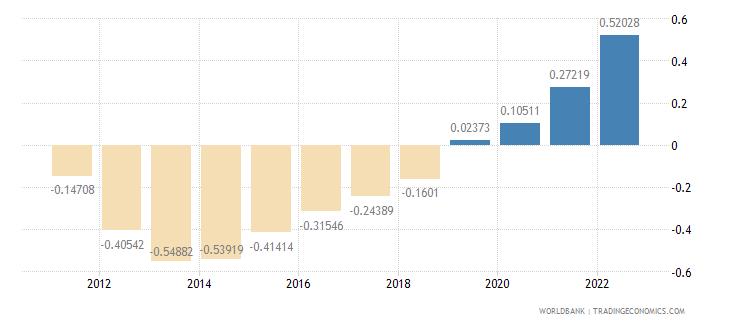 portugal population growth annual percent wb data