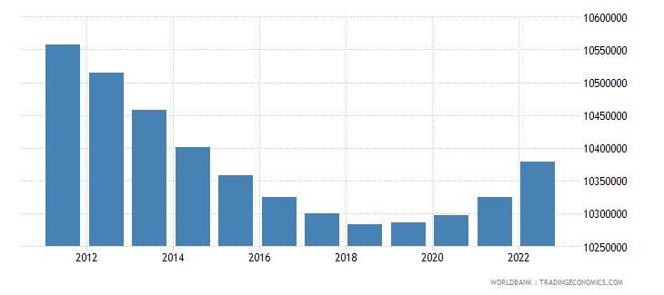 portugal population total wb data