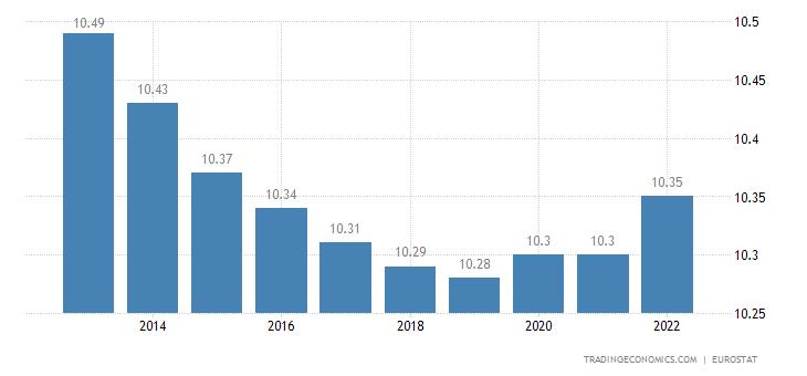 Portugal Population