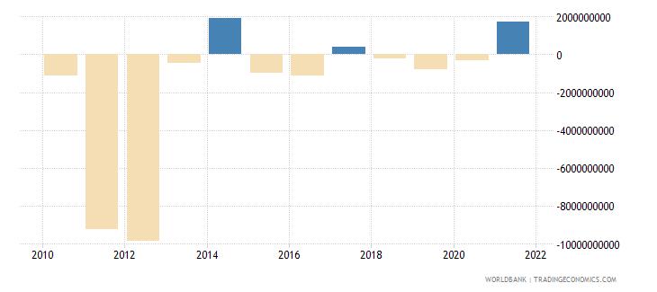 portugal portfolio equity net inflows bop us dollar wb data