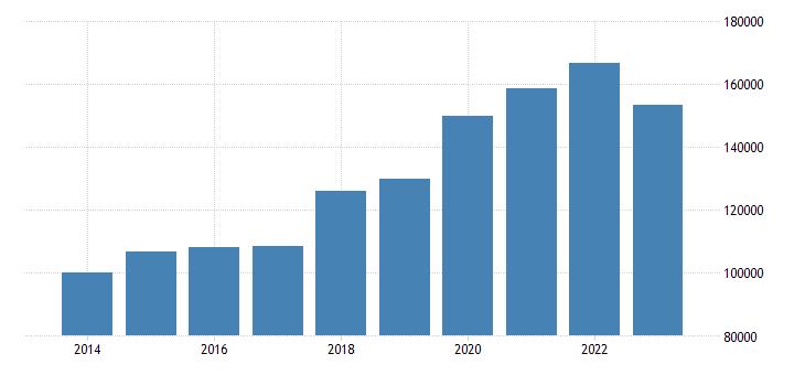 portugal portfolio investment assets financial account eurostat data
