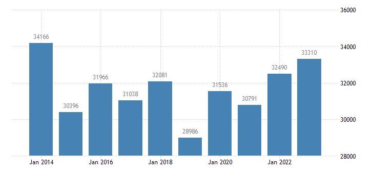 portugal portfolio investment liabilities financial account equity eurostat data