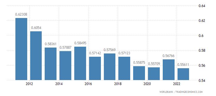 portugal ppp conversion factor gdp lcu per international dollar wb data