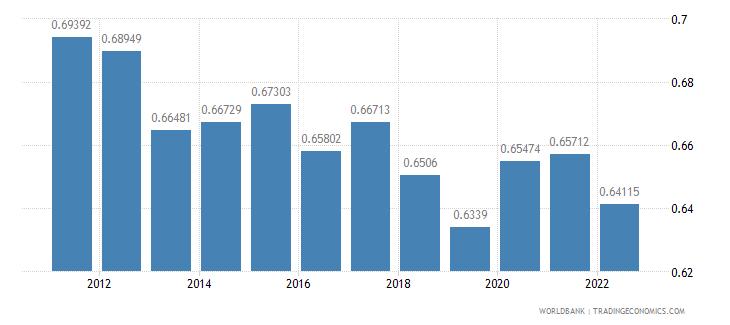 portugal ppp conversion factor private consumption lcu per international dollar wb data