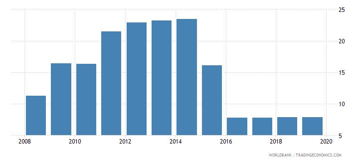 portugal private credit bureau coverage percent of adults wb data