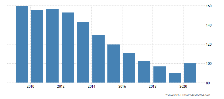 portugal private credit by deposit money banks to gdp percent wb data