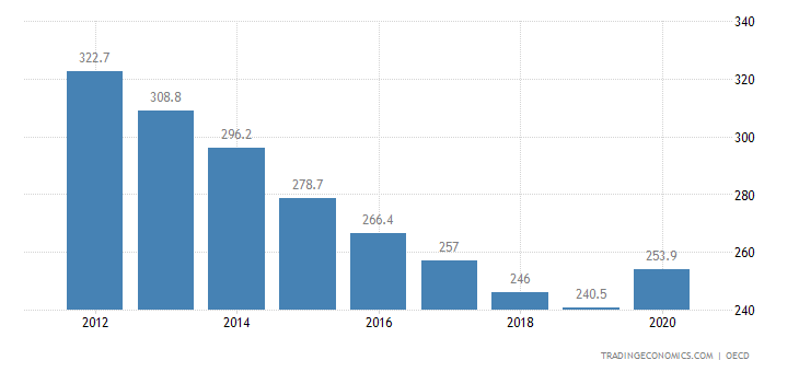 Portugal Private Debt to GDP