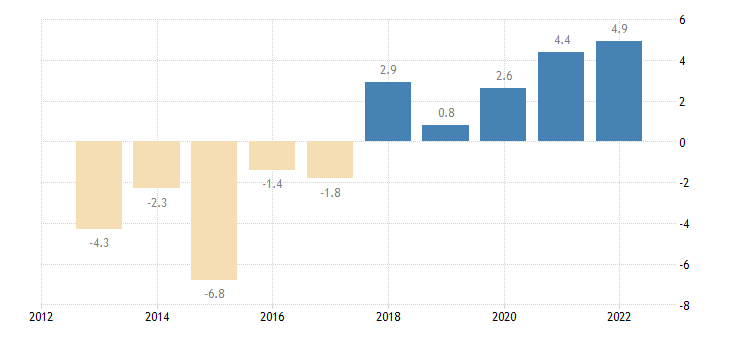 portugal private sector credit flow consolidated eurostat data