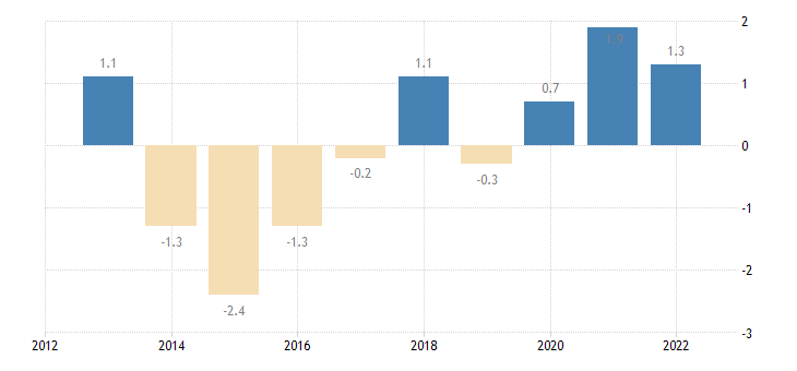 portugal private sector credit flow debt securities non financial corporations eurostat data