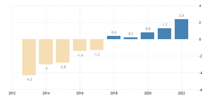 portugal private sector credit flow loans non consolidated households eurostat data