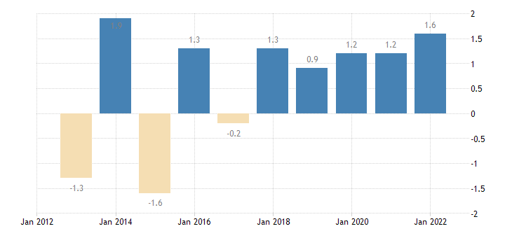 portugal private sector credit flow loans non financial corporations eurostat data