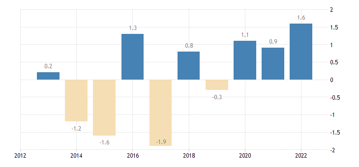 portugal private sector credit flow loans non financial corporations non consolidated eurostat data