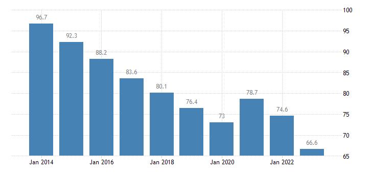 portugal private sector debt loans non financial corporations eurostat data