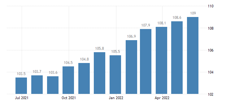 portugal producer prices in industry casting of metals eurostat data