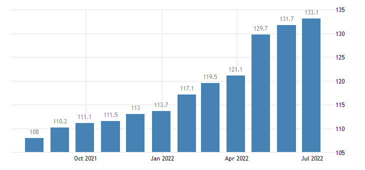 portugal producer prices in industry manufacture of articles of paper paperboard eurostat data