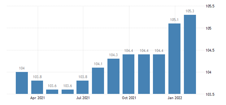 portugal producer prices in industry manufacture of footwear eurostat data