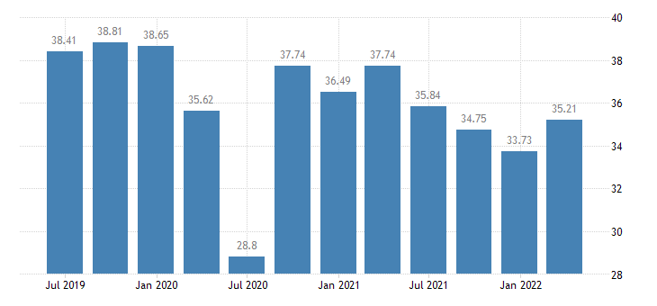 portugal profit share of non financial corporations eurostat data