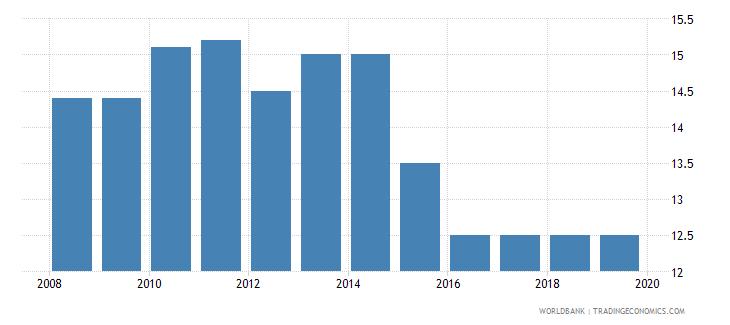 portugal profit tax percent of commercial profits wb data