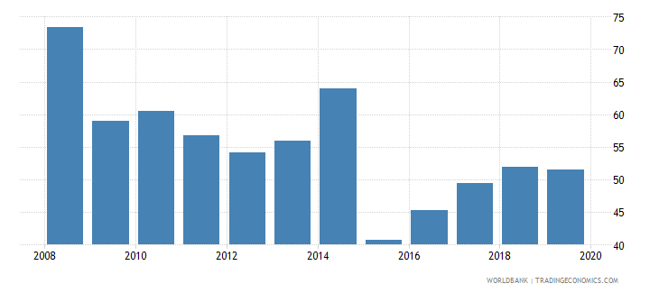 portugal provisions to nonperforming loans percent wb data