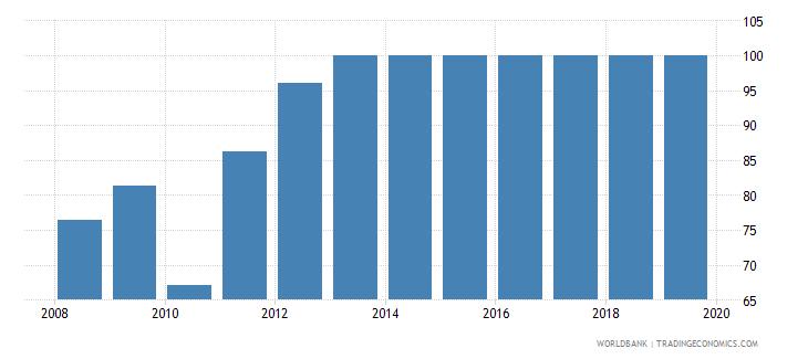 portugal public credit registry coverage percent of adults wb data