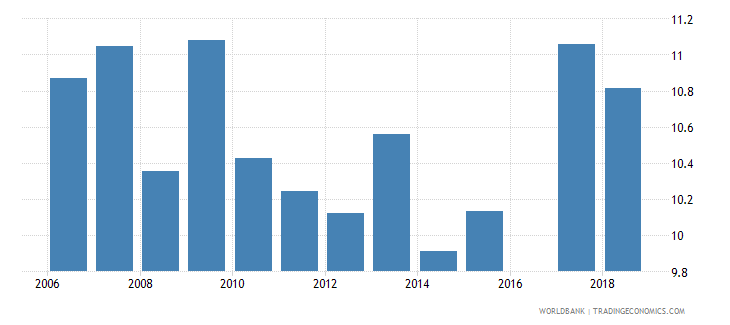 portugal public spending on education total percent of government expenditure wb data