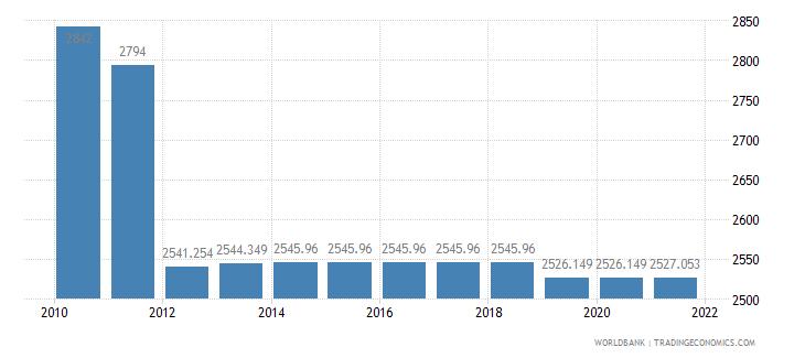 portugal rail lines total route km wb data