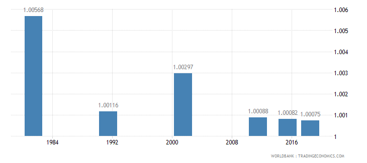 portugal ratio of young literate females to males percent ages 15 24 wb data