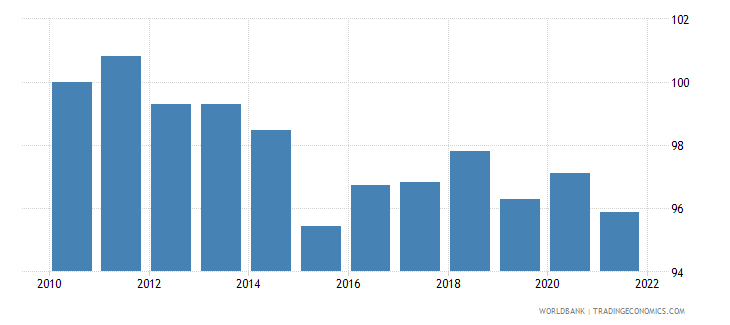 portugal real effective exchange rate index 2000  100 wb data