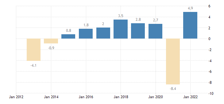 portugal real gdp growth rate eurostat data