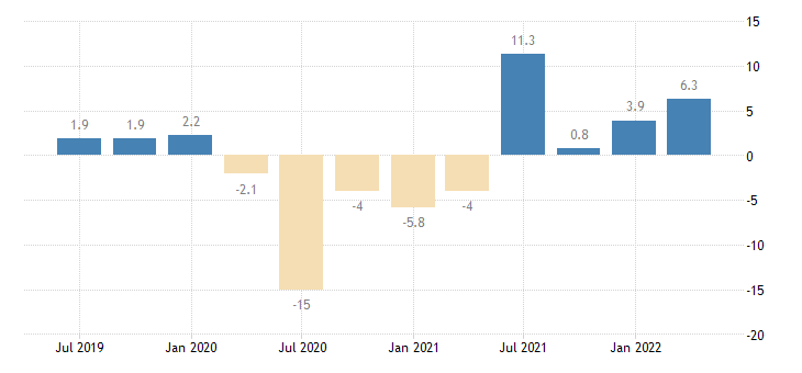 portugal real labour productivity per person employed eurostat data