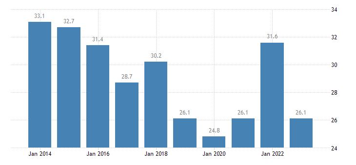 portugal relative median poverty risk gap less than 18 years eurostat data