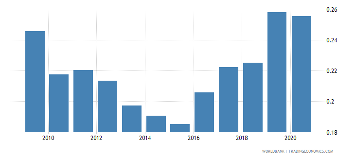 portugal remittance inflows to gdp percent wb data