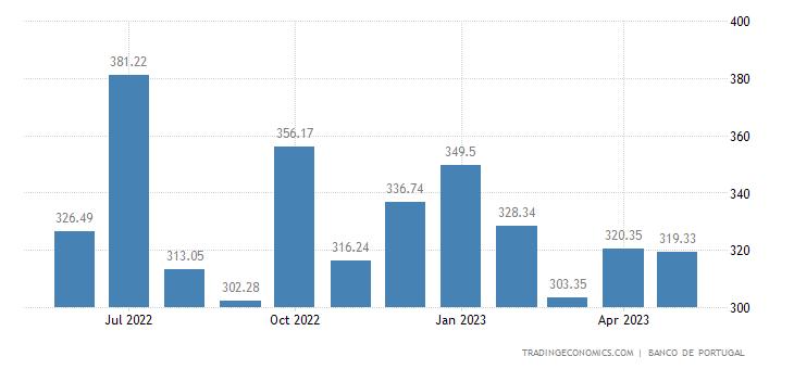 Portugal Remittances
