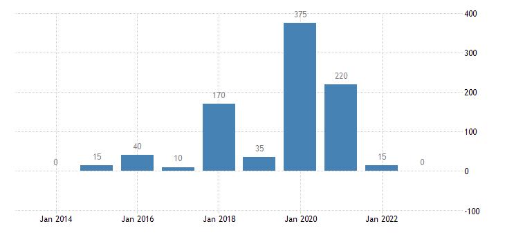 portugal resettled persons eurostat data