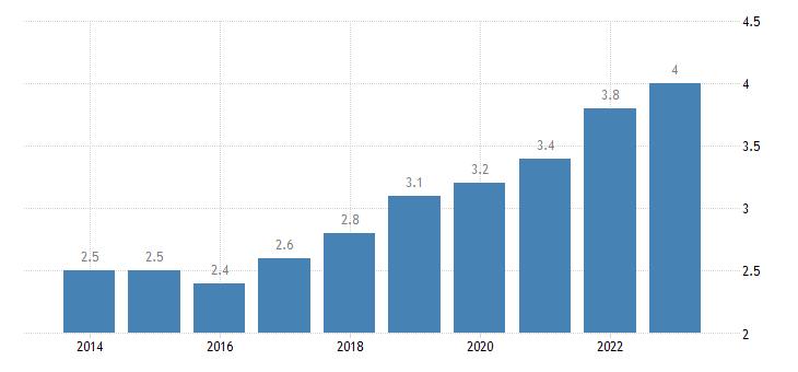 portugal residential construction eurostat data