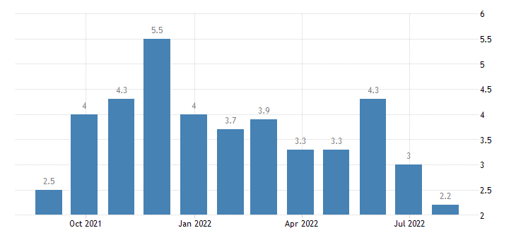 portugal retail confidence indicator eurostat data