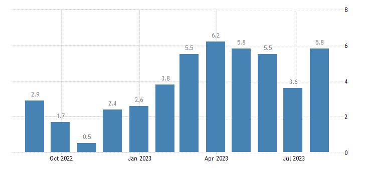 portugal retail confidence indicator eurostat data