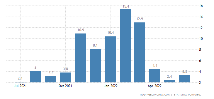 Portugal Retail Sales YoY