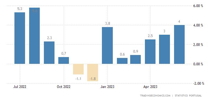 Portugal Retail Sales YoY