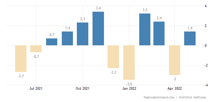 Portugal Retail Sales MoM