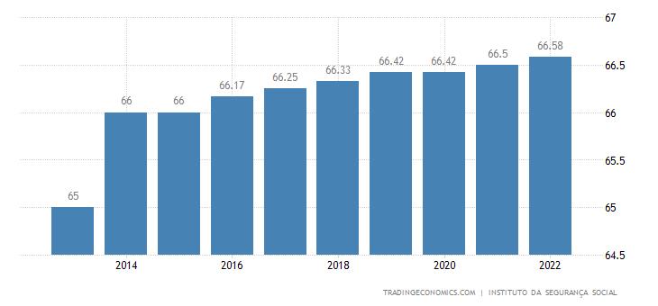 Portugal Retirement Age - Men