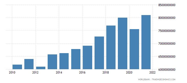 portugal revenue excluding grants current lcu wb data